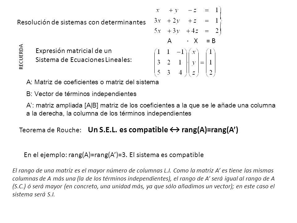 Resolución de sistemas con determinantes Teorema de Rouche: Un S.E.L. es compatible rang(A)=rang(A) RECUERDA Expresión matricial de un Sistema de Ecua