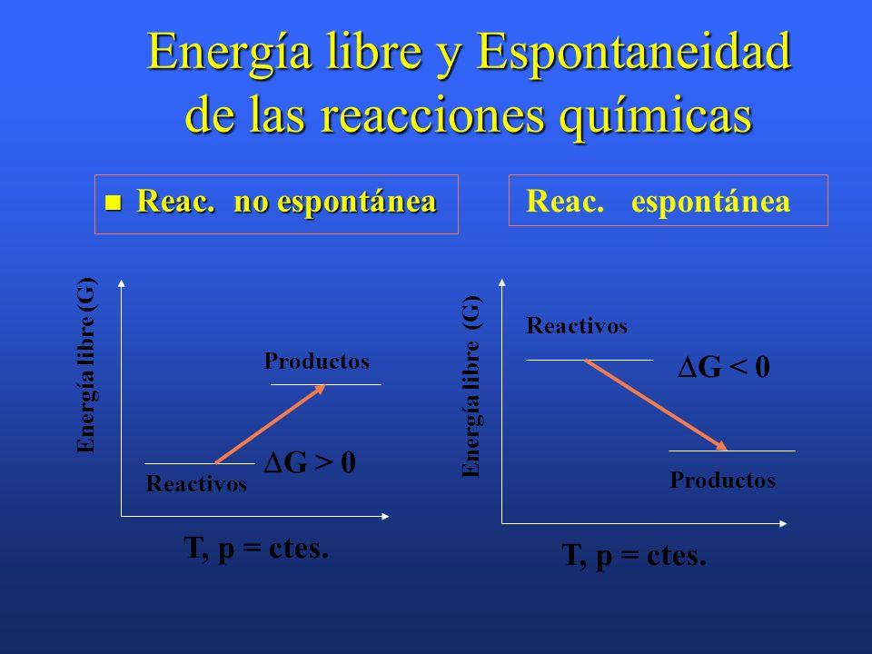 Incremento de energía libre de una reacción ( G) G es una función de estado. G es una función de estado. Al igual que el incremento entálpico el incre