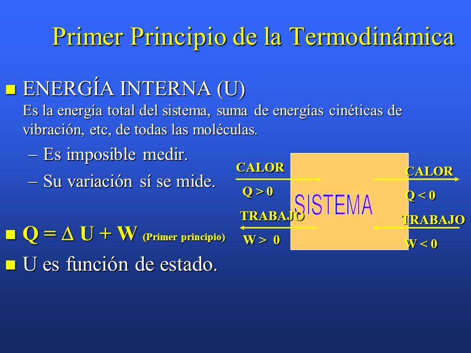 Primer Principio de la Termodinámica ENERGÍA INTERNA (U) Es la energía total del sistema, suma de energías cinéticas de vibración, etc, de todas las moléculas.