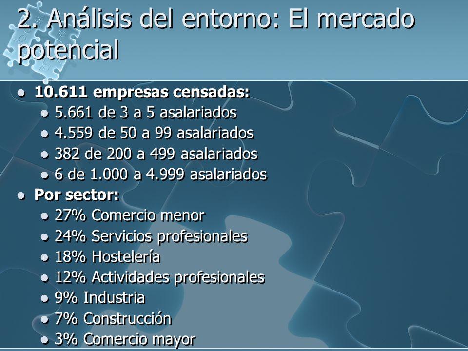 2. Análisis del entorno: El mercado potencial 10.611 empresas censadas: 5.661 de 3 a 5 asalariados 4.559 de 50 a 99 asalariados 382 de 200 a 499 asala