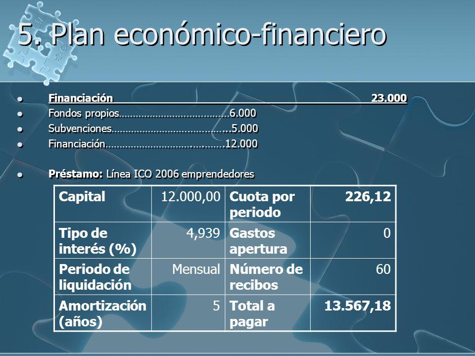 5. Plan económico-financiero Financiación 23.000 Fondos propios…………………………………6.000 Subvenciones…………………………………...5.000 Financiación………………………….….…….12.000