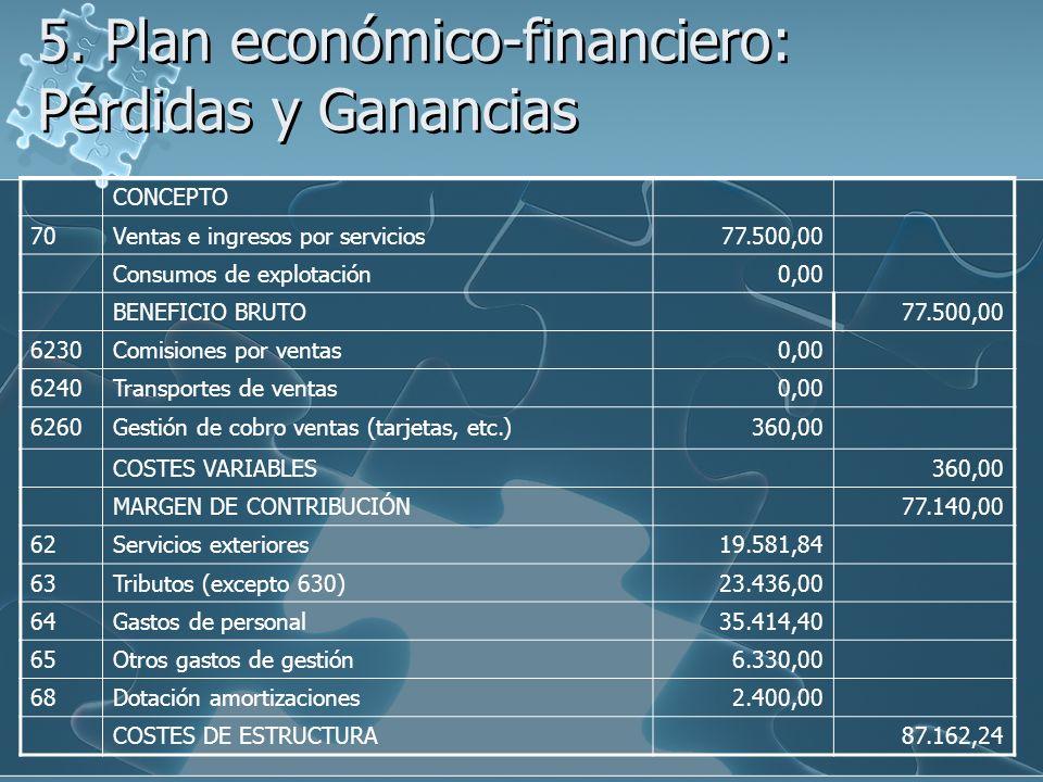 5. Plan económico-financiero: Pérdidas y Ganancias CONCEPTO 70Ventas e ingresos por servicios77.500,00 Consumos de explotación0,00 BENEFICIO BRUTO77.5