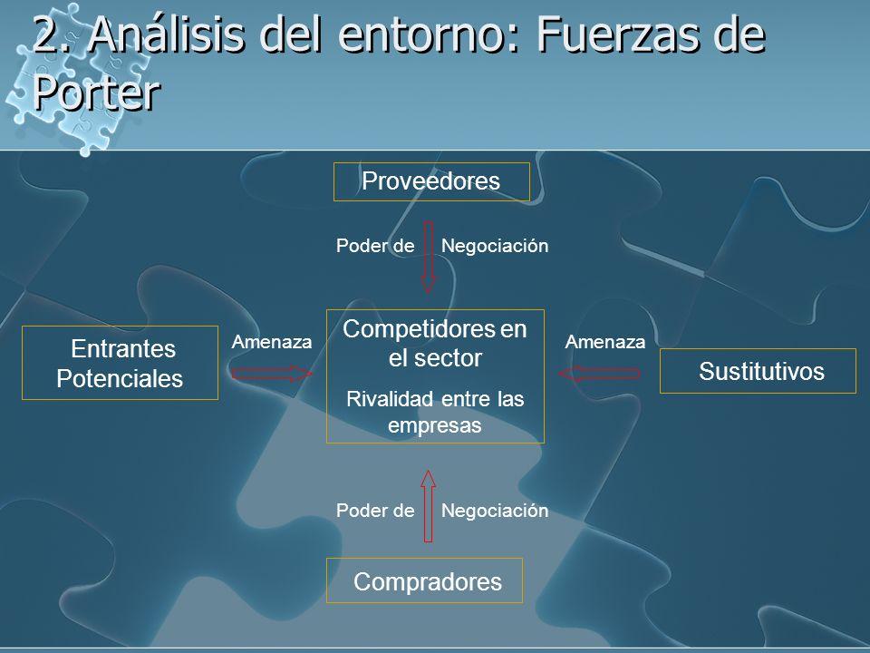 2. Análisis del entorno: Fuerzas de Porter Competidores en el sector Rivalidad entre las empresas Entrantes Potenciales Proveedores Poder de Negociaci