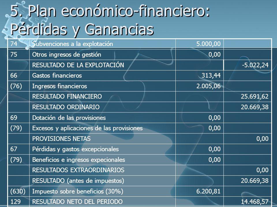 5. Plan económico-financiero: Pérdidas y Ganancias 74Subvenciones a la explotación5.000,00 75Otros ingresos de gestión0,00 RESULTADO DE LA EXPLOTACIÓN
