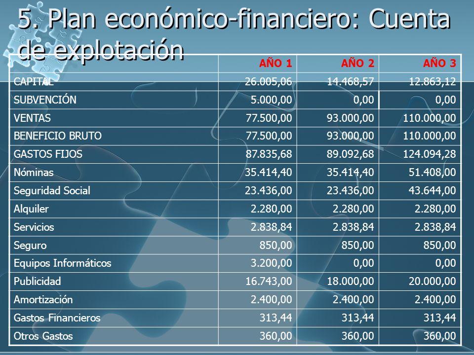 5. Plan económico-financiero: Cuenta de explotación AÑO 1AÑO 2AÑO 3 CAPITAL26.005,0614.468,5712.863,12 SUBVENCIÓN5.000,000,00 VENTAS77.500,0093.000,00