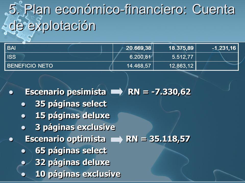 5. Plan económico-financiero: Cuenta de explotación Escenario pesimista RN = -7.330,62 35 páginas select 15 páginas deluxe 3 páginas exclusive Escenar