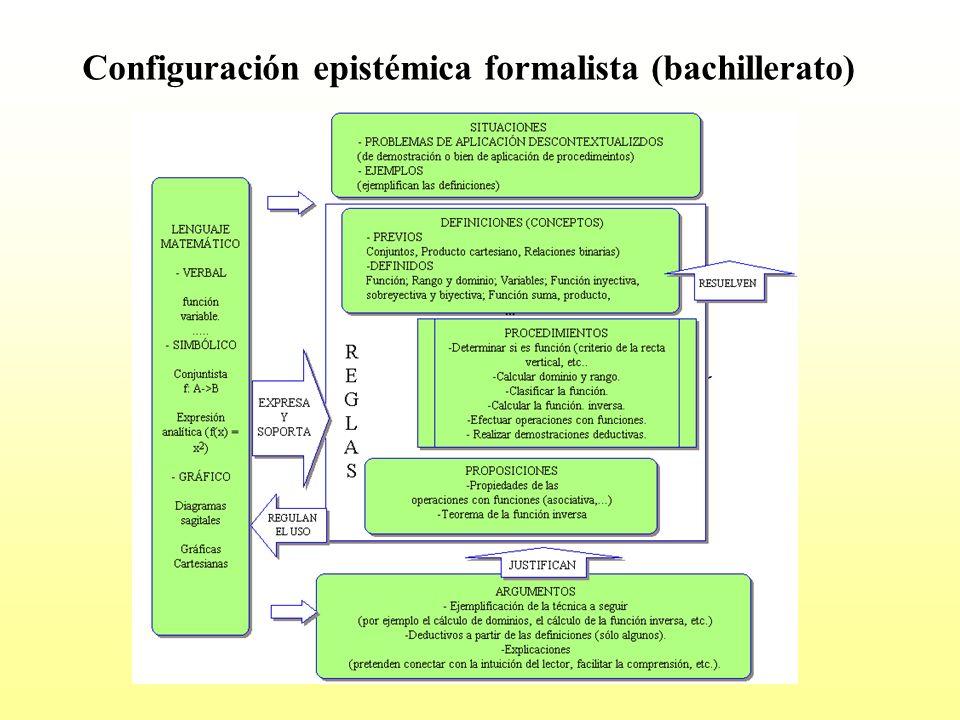 El concepto de función se define como un caso particular de relación Se presenta de una manera descontextualizada.