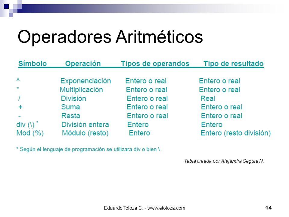 Eduardo Toloza C. - www.etoloza.com14 Operadores Aritméticos Tabla creada por Alejandra Segura N.