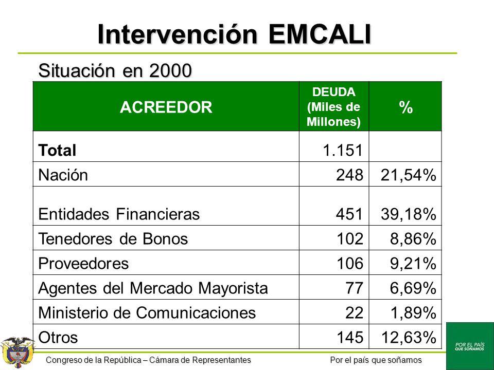 Congreso de la República – Cámara de Representantes Por el país que soñamos Intervención EMCALI ACREEDOR DEUDA (Miles de Millones) % Total1.151 Nación24821,54% Entidades Financieras45139,18% Tenedores de Bonos1028,86% Proveedores1069,21% Agentes del Mercado Mayorista776,69% Ministerio de Comunicaciones221,89% Otros14512,63% Situación en 2000