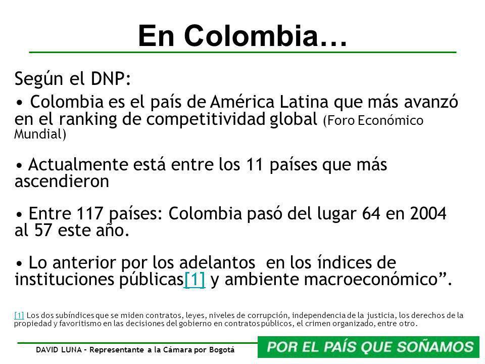 En Colombia… Según el DNP: Colombia es el país de América Latina que más avanzó en el ranking de competitividad global (Foro Económico Mundial) Actualmente está entre los 11 países que más ascendieron Entre 117 países: Colombia pasó del lugar 64 en 2004 al 57 este año.