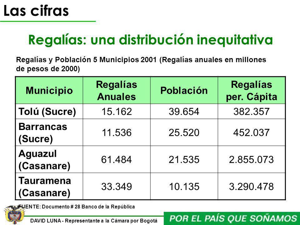 DAVID LUNA - Representante a la Cámara por Bogotá Regalías: una distribución inequitativa Municipio Regalías Anuales Población Regalías per. Cápita To