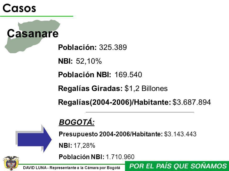 DAVID LUNA - Representante a la Cámara por Bogotá Casos Casanare Población: 325.389 NBI: 52,10% Población NBI: 169.540 Regalías Giradas: $1,2 Billones