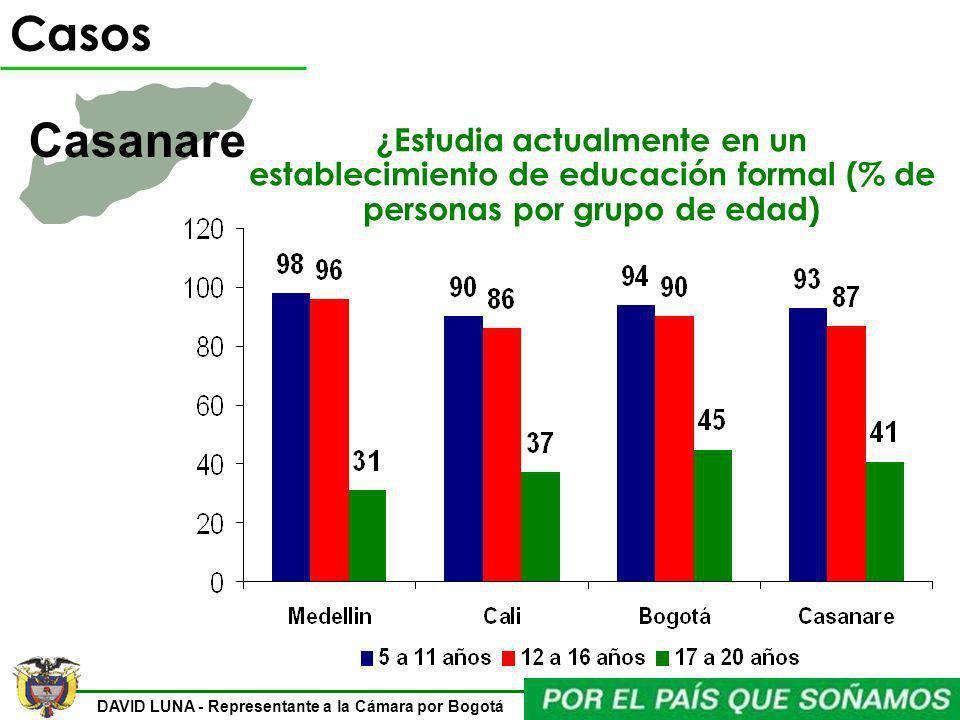 DAVID LUNA - Representante a la Cámara por Bogotá ¿Estudia actualmente en un establecimiento de educación formal (% de personas por grupo de edad) Cas