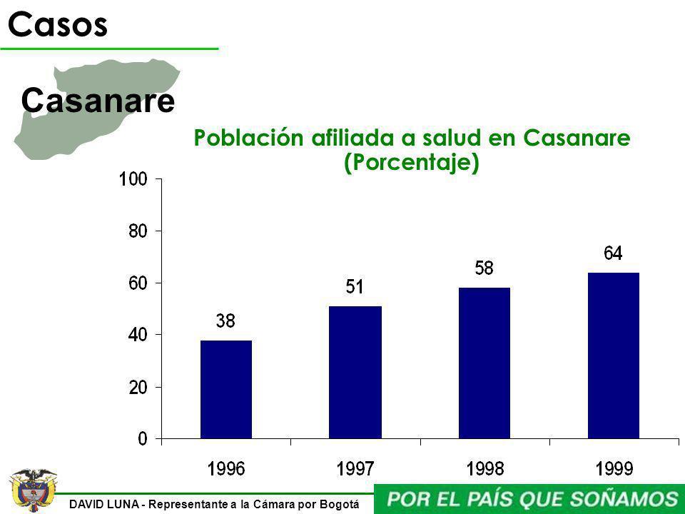 DAVID LUNA - Representante a la Cámara por Bogotá Población afiliada a salud en Casanare (Porcentaje) Casos Casanare