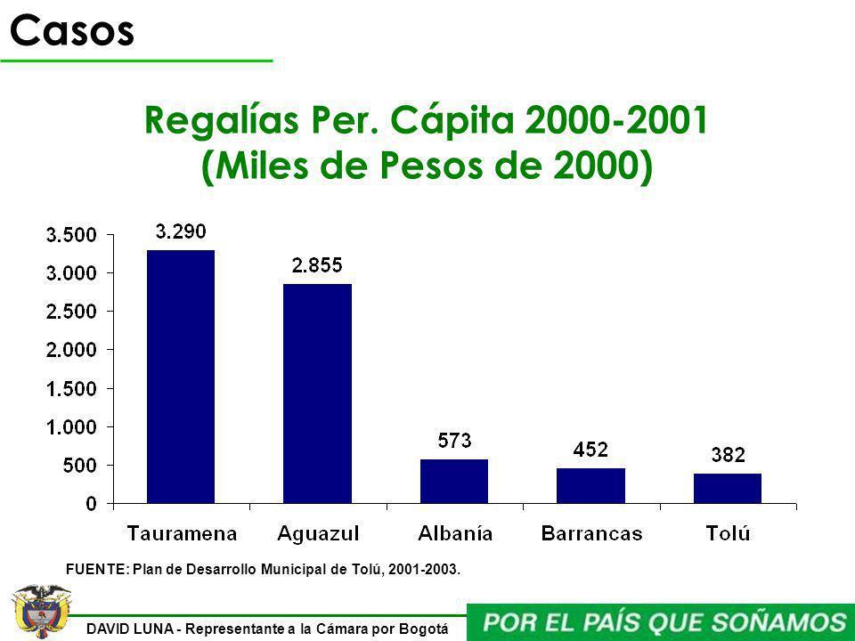 DAVID LUNA - Representante a la Cámara por Bogotá FUENTE: Plan de Desarrollo Municipal de Tolú, 2001-2003. Casos Regalías Per. Cápita 2000-2001 (Miles