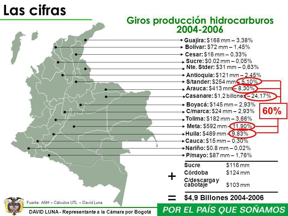 DAVID LUNA - Representante a la Cámara por Bogotá Las cifras Guajira: $168 mm – 3,38% Arauca: $413 mm – 8,30% Bolívar: $72 mm – 1,45% Boyacá: $145 mm
