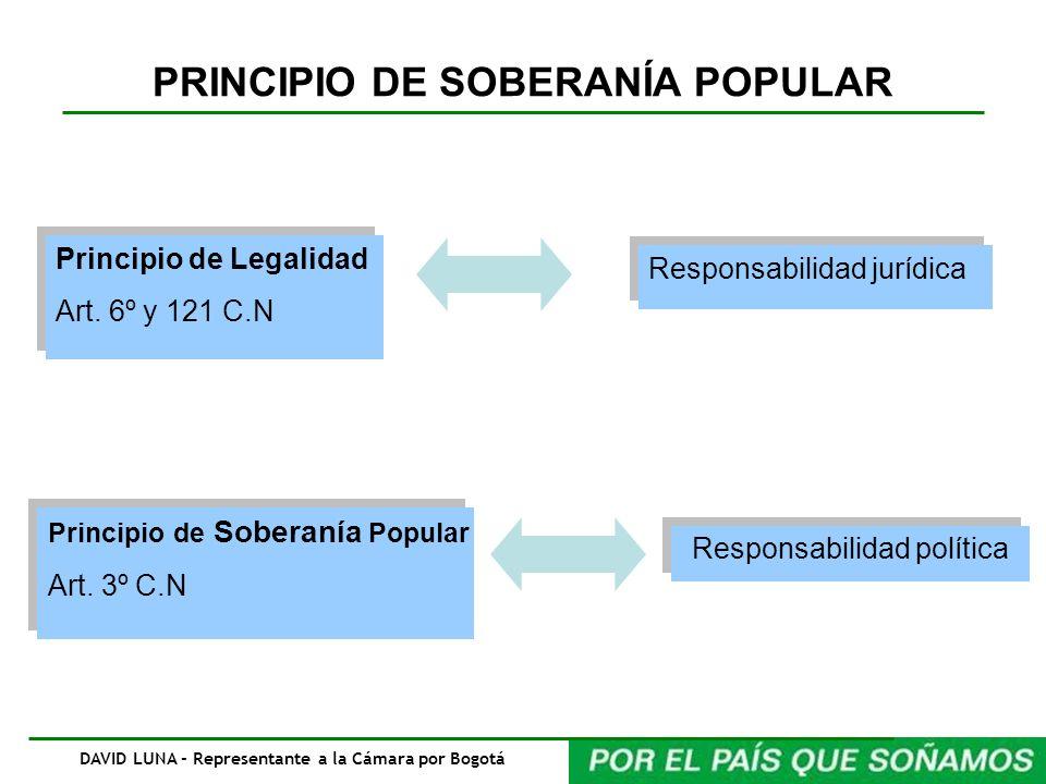 PRINCIPIO DE SOBERANÍA POPULAR DAVID LUNA - Representante a la Cámara por Bogotá Principio de Legalidad Art. 6º y 121 C.N Principio de Legalidad Art.