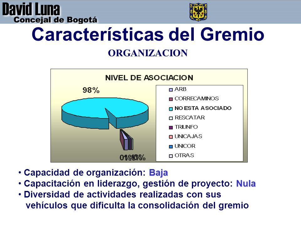 Características del Gremio Baja Capacidad de organización: Baja Nula Capacitación en liderazgo, gestión de proyecto: Nula Diversidad de actividades re