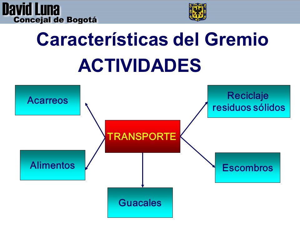 Características del Gremio ACTIVIDADES TRANSPORTE Reciclaje residuos sólidos Escombros Alimentos Acarreos Guacales