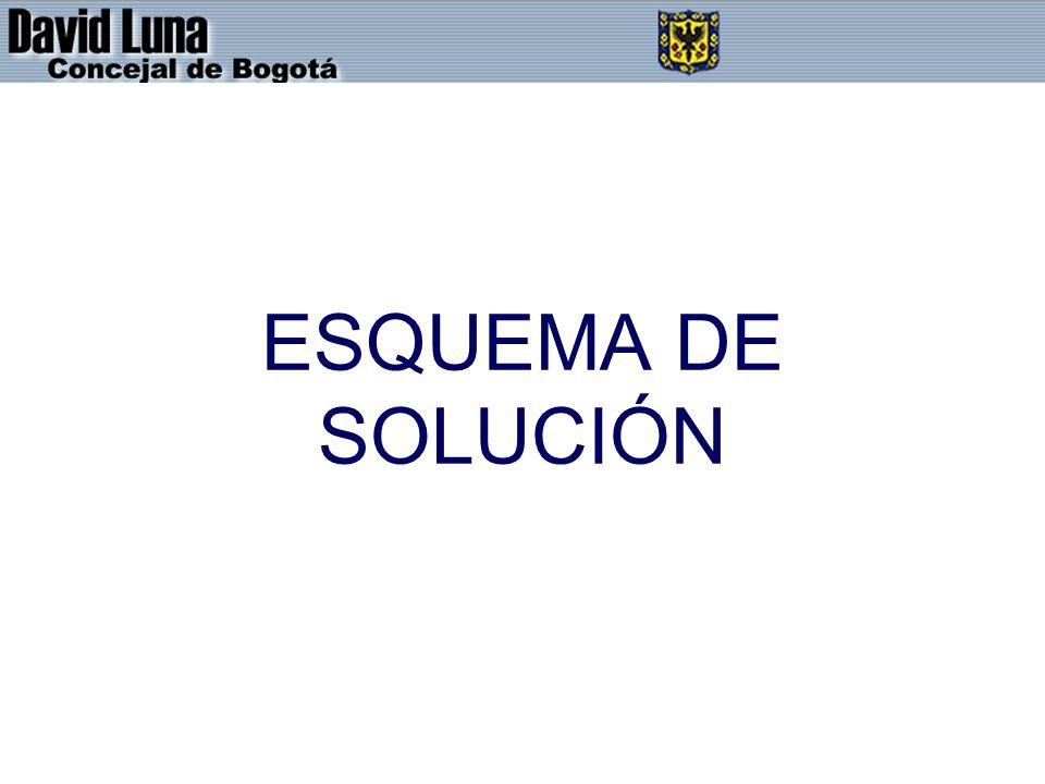 ESQUEMA DE SOLUCIÓN