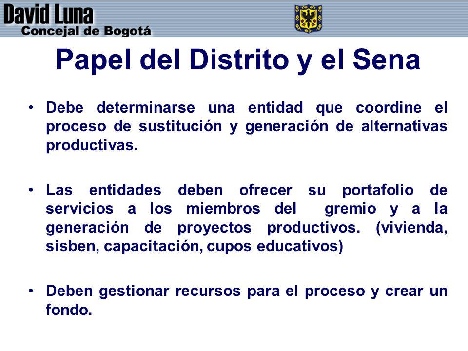 Papel del Distrito y el Sena Debe determinarse una entidad que coordine el proceso de sustitución y generación de alternativas productivas. Las entida