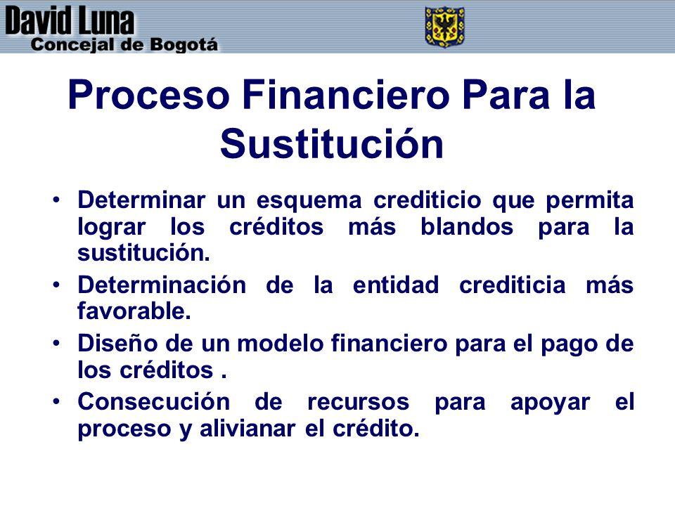 Proceso Financiero Para la Sustitución Determinar un esquema crediticio que permita lograr los créditos más blandos para la sustitución. Determinación
