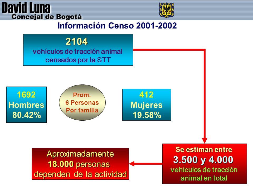 2104 vehículos de tracción animal censados por la STT 1692 Hombres 80.42% 412 Mujeres 19.58% Prom. 6 Personas Por familia Aproximadamente 18.000 perso