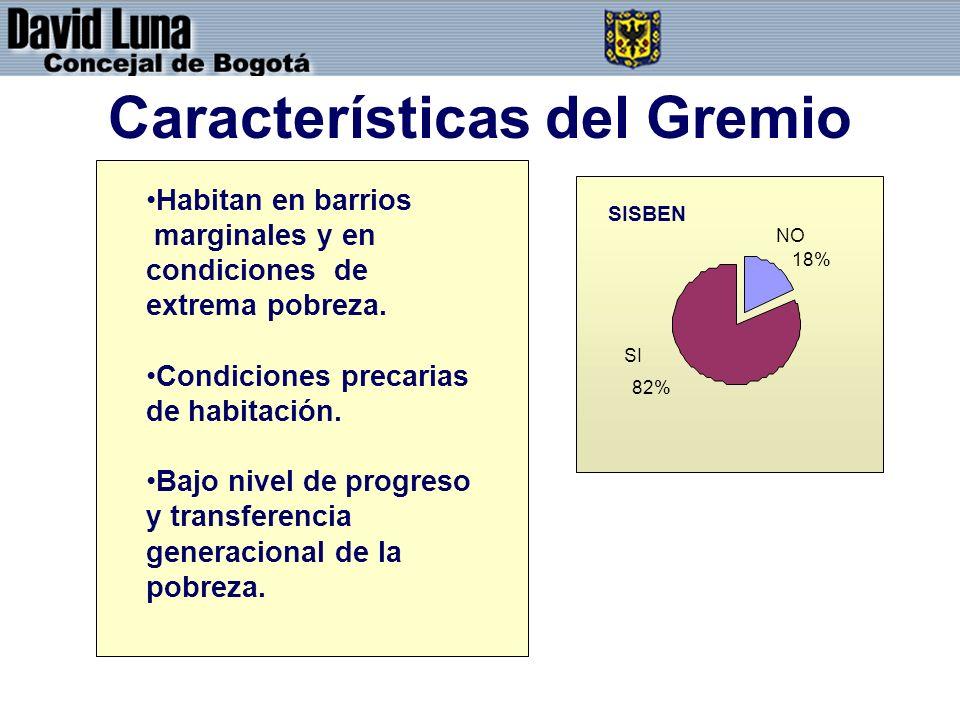 Características del Gremio SISBEN NO 18% SI 82% Habitan en barrios marginales y en condiciones de extrema pobreza. Condiciones precarias de habitación