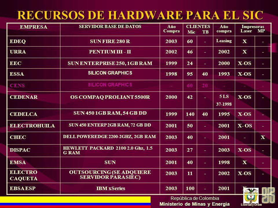 RECURSOS DE HARDWARE PARA EL SIC República de Colombia Ministerio de Minas y Energía Libertad y Orden EMPRESA SERVIDOR BASE DE DATOS Año Compra CLIENT