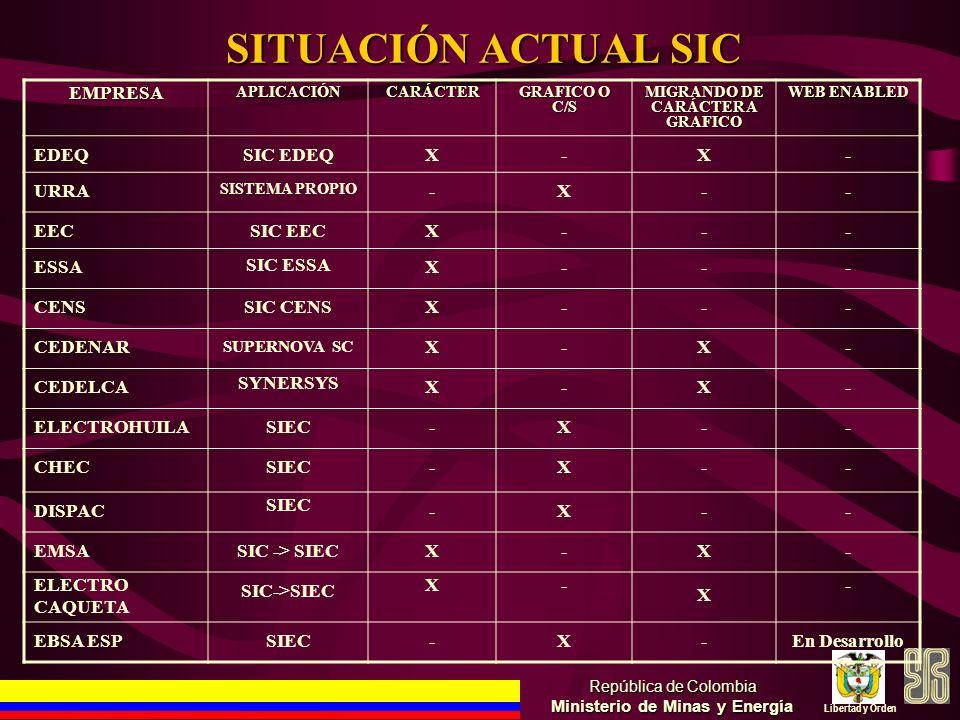 SITUACIÓN ACTUAL SIC República de Colombia Ministerio de Minas y Energía Libertad y Orden EMPRESAAPLICACIÓNCARÁCTER GRAFICO O C/S MIGRANDO DE CARÁCTER