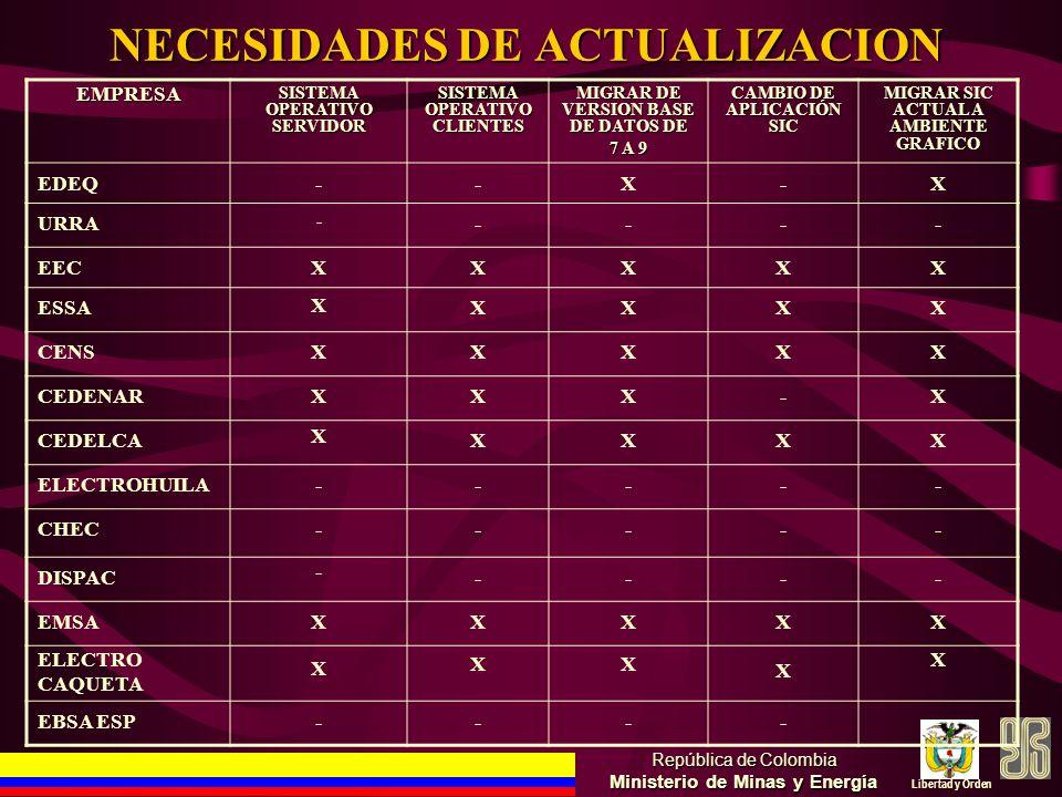 NECESIDADES DE ACTUALIZACION República de Colombia Ministerio de Minas y Energía Libertad y Orden EMPRESA SISTEMA OPERATIVO SERVIDOR SISTEMA OPERATIVO