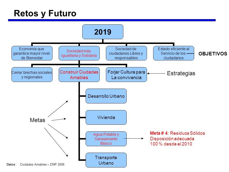 OBJETIVOS Estrategias Metas Meta # 4: Residuos Sólidos Disposición adecuada 100 % desde el 2010 Datos:Ciudades Amables – DNP 2006 Retos y Futuro