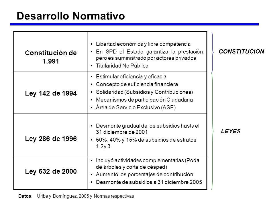 Desarrollo Normativo Constitución de 1.991 Libertad económica y libre competencia En SPD el Estado garantiza la prestación, pero es suministrado por a