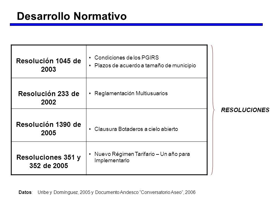 Resolución 1045 de 2003 Condiciones de los PGIRS Plazos de acuerdo a tamaño de municipio Resolución 233 de 2002 Reglamentación Multiusuarios Resolució
