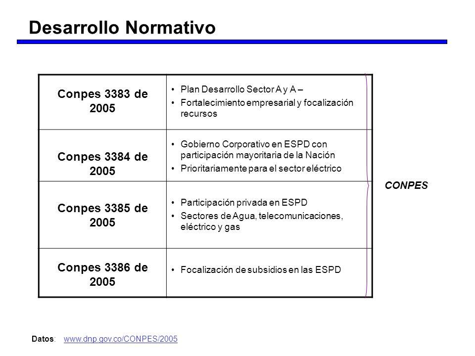 Conpes 3383 de 2005 Plan Desarrollo Sector A y A – Fortalecimiento empresarial y focalización recursos Conpes 3384 de 2005 Gobierno Corporativo en ESP