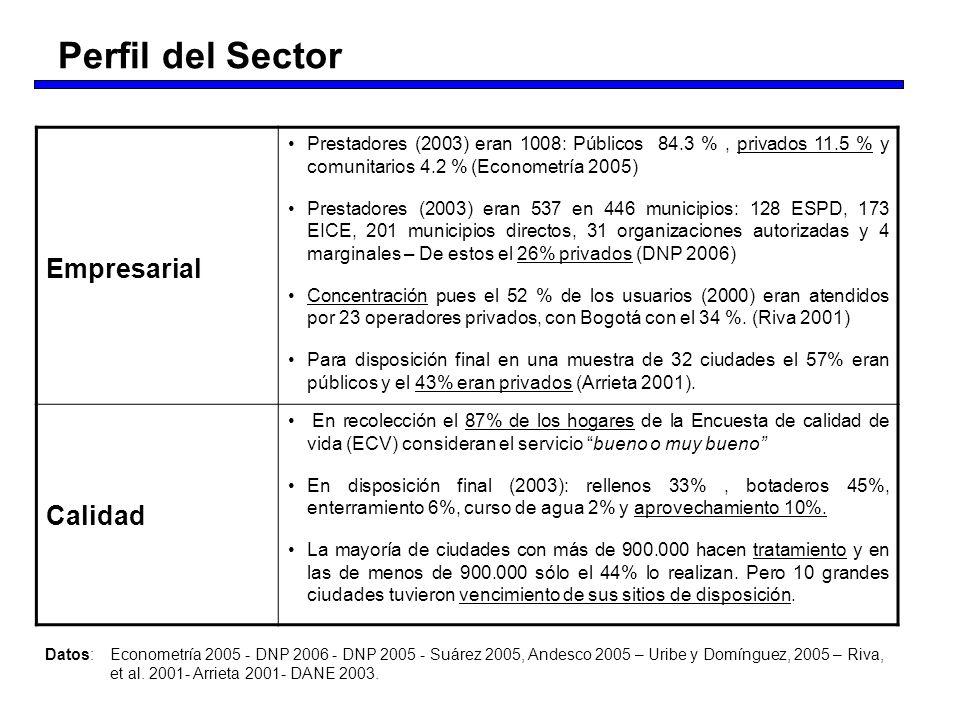 Empresarial Prestadores (2003) eran 1008: Públicos 84.3 %, privados 11.5 % y comunitarios 4.2 % (Econometría 2005) Prestadores (2003) eran 537 en 446