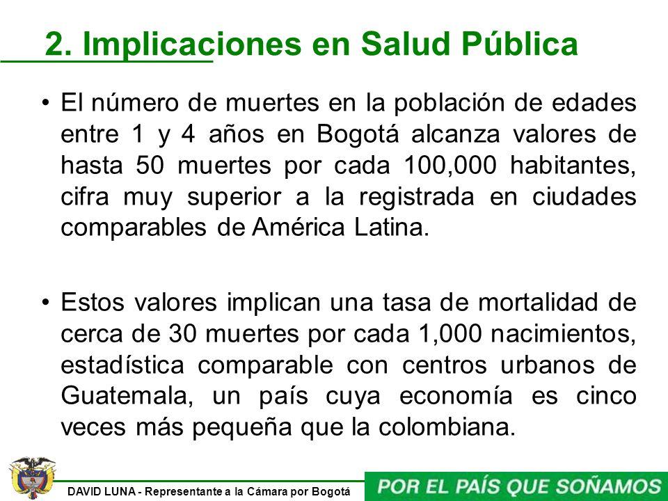 DAVID LUNA - Representante a la Cámara por Bogotá 2. Implicaciones en Salud Pública El número de muertes en la población de edades entre 1 y 4 años en