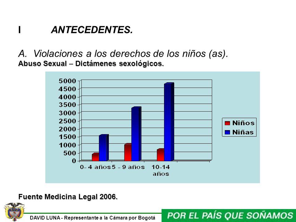 DAVID LUNA - Representante a la Cámara por Bogotá I ANTECEDENTES. A.Violaciones a los derechos de los niños (as). Abuso SexualDictámenes sexológicos.