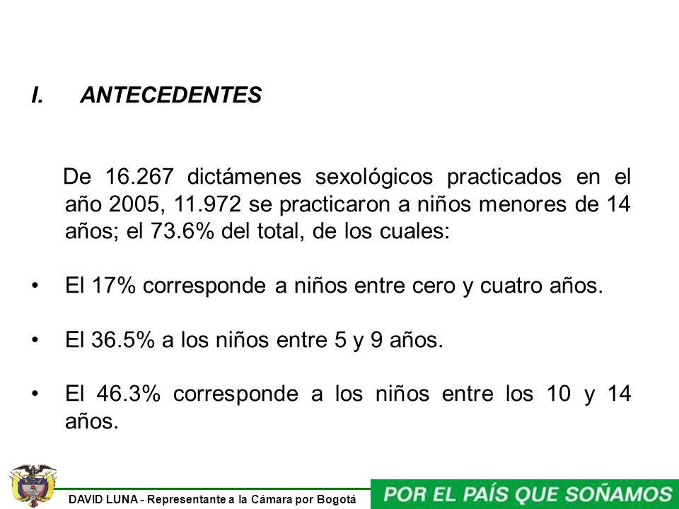 DAVID LUNA - Representante a la Cámara por Bogotá I. ANTECEDENTES De 16.267 dictámenes sexológicos practicados en el año 2005, 11.972 se practicaron a