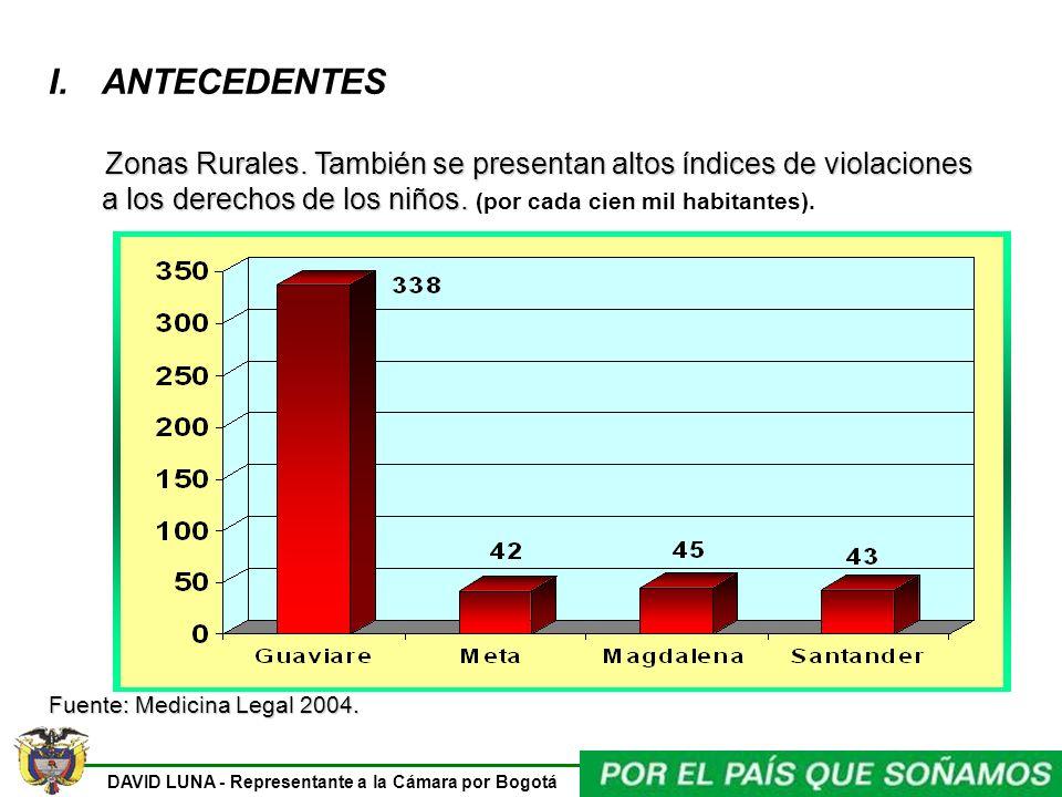 DAVID LUNA - Representante a la Cámara por Bogotá I.ANTECEDENTES Zonas Rurales. También se presentan altos índices de violaciones a los derechos de lo