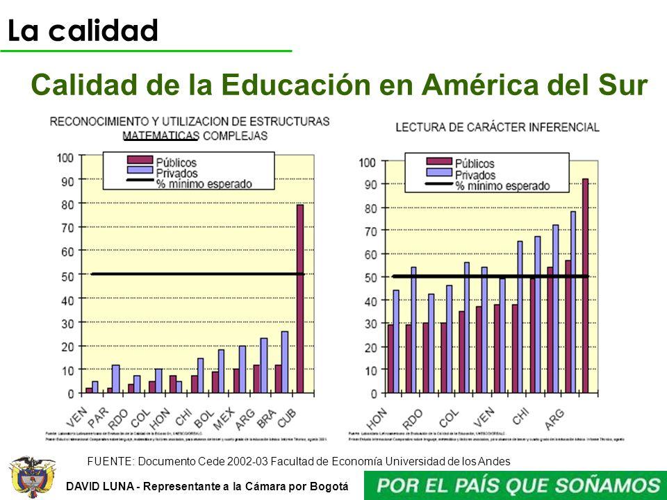 DAVID LUNA - Representante a la Cámara por Bogotá Calidad de la Educación en América del Sur FUENTE: Documento Cede 2002-03 Facultad de Economía Unive