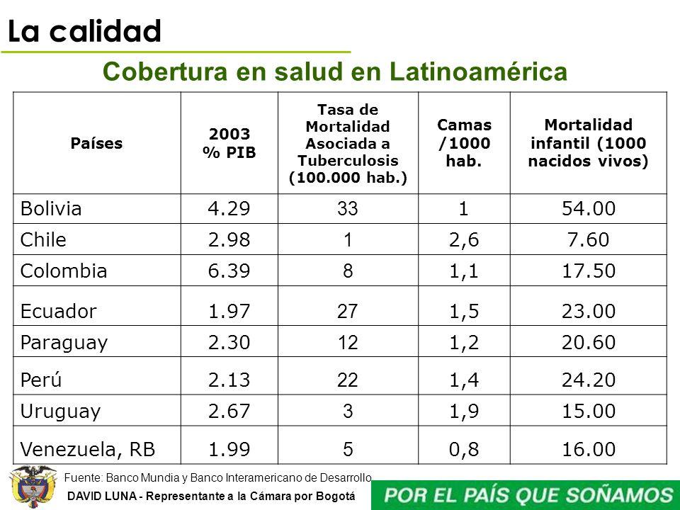 DAVID LUNA - Representante a la Cámara por Bogotá Cobertura en salud en Latinoamérica Países 2003 % PIB Tasa de Mortalidad Asociada a Tuberculosis (10