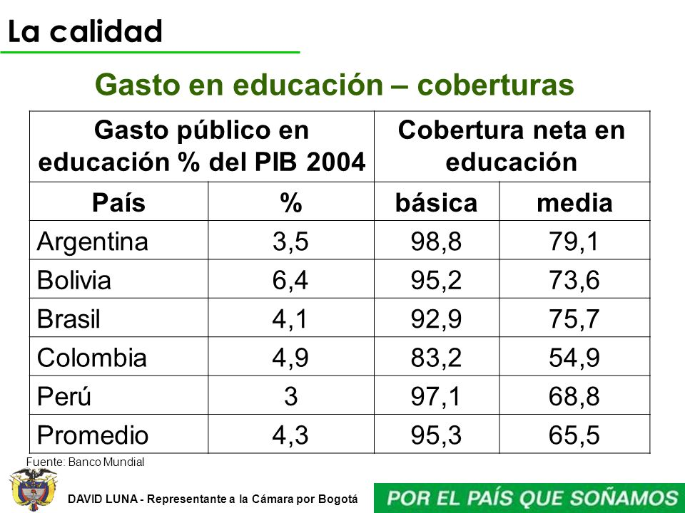 DAVID LUNA - Representante a la Cámara por Bogotá Gasto en educación – coberturas Gasto público en educación % del PIB 2004 Cobertura neta en educació