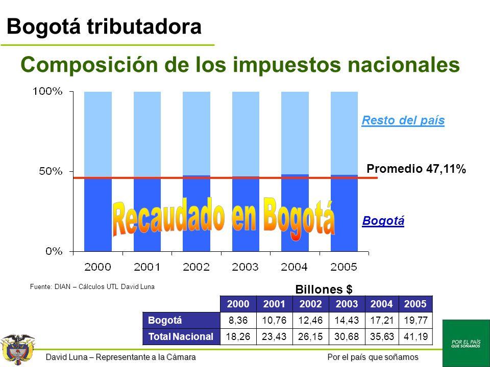 Por el país que soñamos Bogotá tributadora Composición de los impuestos nacionales Promedio 47,11% 200020012002200320042005 Bogotá8,3610,7612,4614,4317,2119,77 Total Nacional18,2623,4326,1530,6835,6341,19 Fuente: DIAN – Cálculos UTL David Luna David Luna – Representante a la Cámara Bogotá Resto del país Billones $