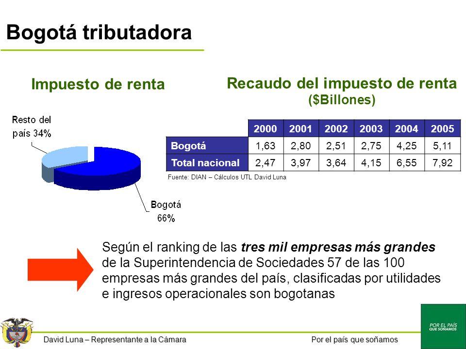 Por el país que soñamos Bogotá tributadora Impuesto de renta Recaudo del impuesto de renta ($Billones) 200020012002200320042005 Bogotá1,632,802,512,754,255,11 Total nacional2,473,973,644,156,557,92 Según el ranking de las tres mil empresas más grandes de la Superintendencia de Sociedades 57 de las 100 empresas más grandes del país, clasificadas por utilidades e ingresos operacionales son bogotanas Fuente: DIAN – Cálculos UTL David Luna David Luna – Representante a la Cámara