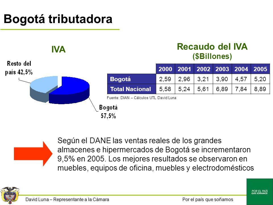 Por el país que soñamos Bogotá tributadora IVA 200020012002200320042005 Bogotá2,592,963,213,904,575,20 Total Nacional5,585,245,616,897,848,89 Según el DANE las ventas reales de los grandes almacenes e hipermercados de Bogotá se incrementaron 9,5% en 2005.