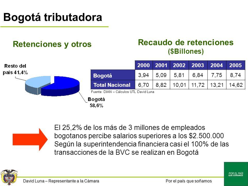 Por el país que soñamos Bogotá tributadora Retenciones y otros 200020012002200320042005 Bogotá 3,945,095,816,847,758,74 Total Nacional6,708,8210,0111,7213,2114,62 El 25,2% de los más de 3 millones de empleados bogotanos percibe salarios superiores a los $2.500.000 Según la superintendencia financiera casi el 100% de las transacciones de la BVC se realizan en Bogotá Recaudo de retenciones ($Billones) Fuente: DIAN – Cálculos UTL David Luna David Luna – Representante a la Cámara