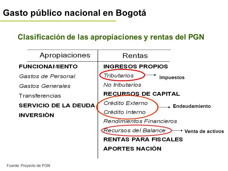 Gasto público nacional en Bogotá Impuestos Endeudamiento Venta de activos Clasificación de las apropiaciones y rentas del PGN Fuente: Proyecto de PGN