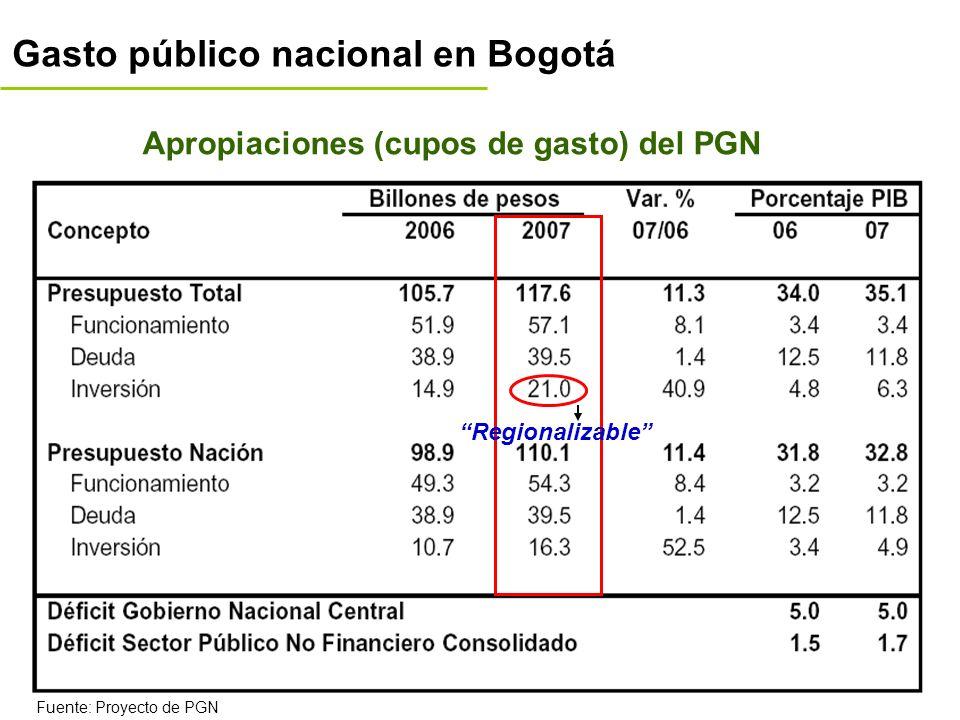 Apropiaciones (cupos de gasto) del PGN Gasto público nacional en Bogotá Fuente: Proyecto de PGN Regionalizable