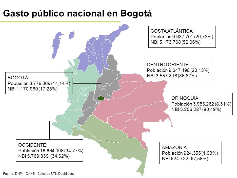 Gasto público nacional en Bogotá COSTA ATLÁNTICA: Población 9.937.701 (20,73%) NBI 5.173.768 (52,06%) AMAZONÍA: Población 924.355 (1,93%) NBI 624.722 (67,58%) ORINOQUÍA: Población 3.983.262 (8,31%) NBI 3.206.287 (80,49%) BOGOTÁ: Población 6.776.009 (14,14%) NBI 1.170.960 (17,28%) OCCIDENTE: Población 16.664.108 (34,77%) NBI 5.769.839 (34,62%) CENTRO ORIENTE: Población 9.647.496 (20,13%) NBI 3.557.318 (36,87%) Fuente: DNP – DANE; Cálculos UTL David Luna
